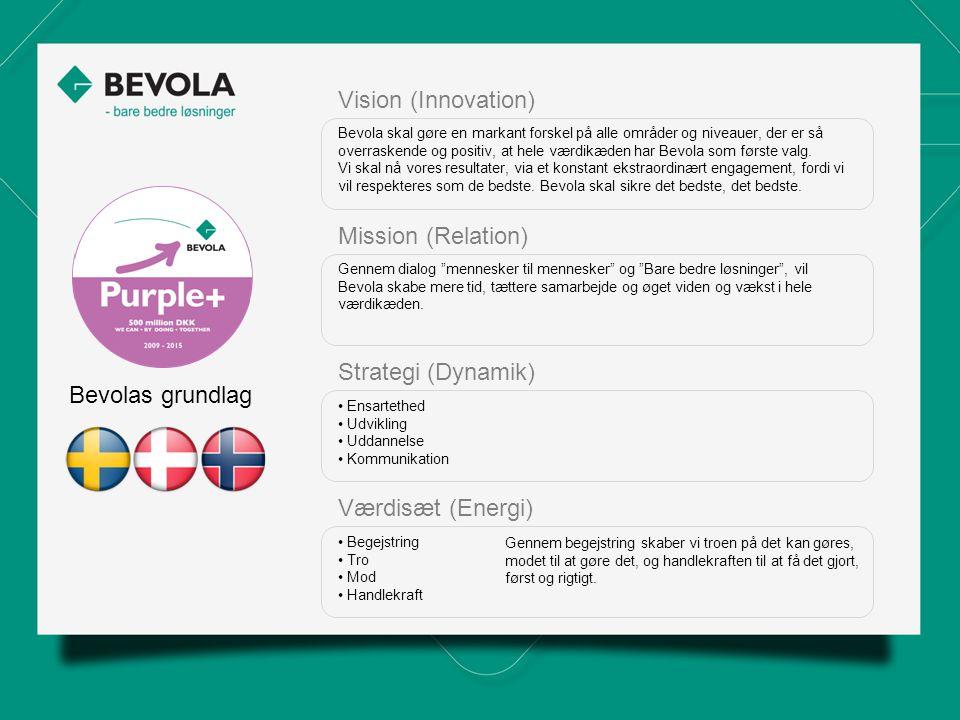 Bevolas grundlag Vision (Innovation) Bevola skal gøre en markant forskel på alle områder og niveauer, der er så overraskende og positiv, at hele værdikæden har Bevola som første valg.
