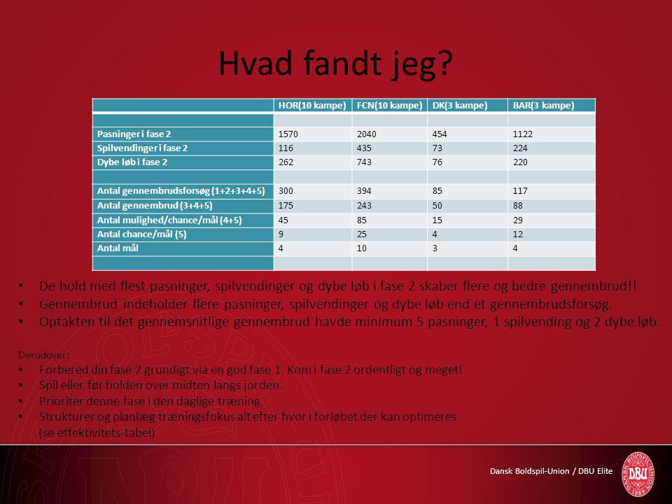 Dansk Boldspil-Union / DBU Elite Hvad fandt jeg.