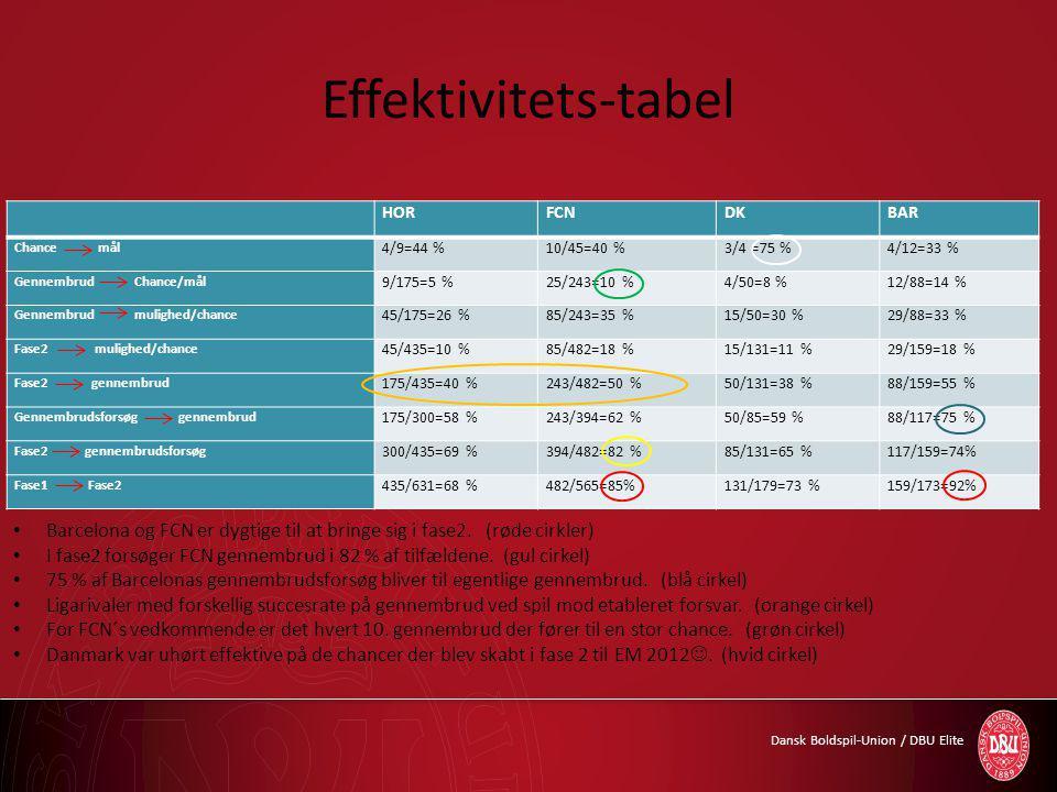 Dansk Boldspil-Union / DBU Elite Effektivitets-tabel HORFCNDKBAR Chance mål 4/9=44 %10/45=40 %3/4 =75 %4/12=33 % Gennembrud Chance/mål 9/175=5 %25/243=10 %4/50=8 %12/88=14 % Gennembrud mulighed/chance 45/175=26 %85/243=35 %15/50=30 %29/88=33 % Fase2 mulighed/chance 45/435=10 %85/482=18 %15/131=11 %29/159=18 % Fase2 gennembrud 175/435=40 %243/482=50 %50/131=38 %88/159=55 % Gennembrudsforsøg gennembrud 175/300=58 %243/394=62 %50/85=59 %88/117=75 % Fase2 gennembrudsforsøg 300/435=69 %394/482=82 %85/131=65 %117/159=74% Fase1 Fase2 435/631=68 %482/565=85%131/179=73 %159/173=92% Barcelona og FCN er dygtige til at bringe sig i fase2.