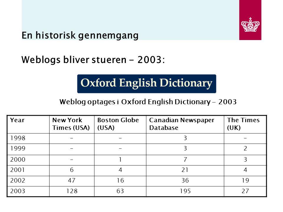 En historisk gennemgang Weblogs bliver stueren - 2003: Weblog optages i Oxford English Dictionary - 2003 YearNew York Times (USA) Boston Globe (USA) Canadian Newspaper Database The Times (UK) 1998--3- 1999--32 2000-173 200164214 200247163619 20031286319527