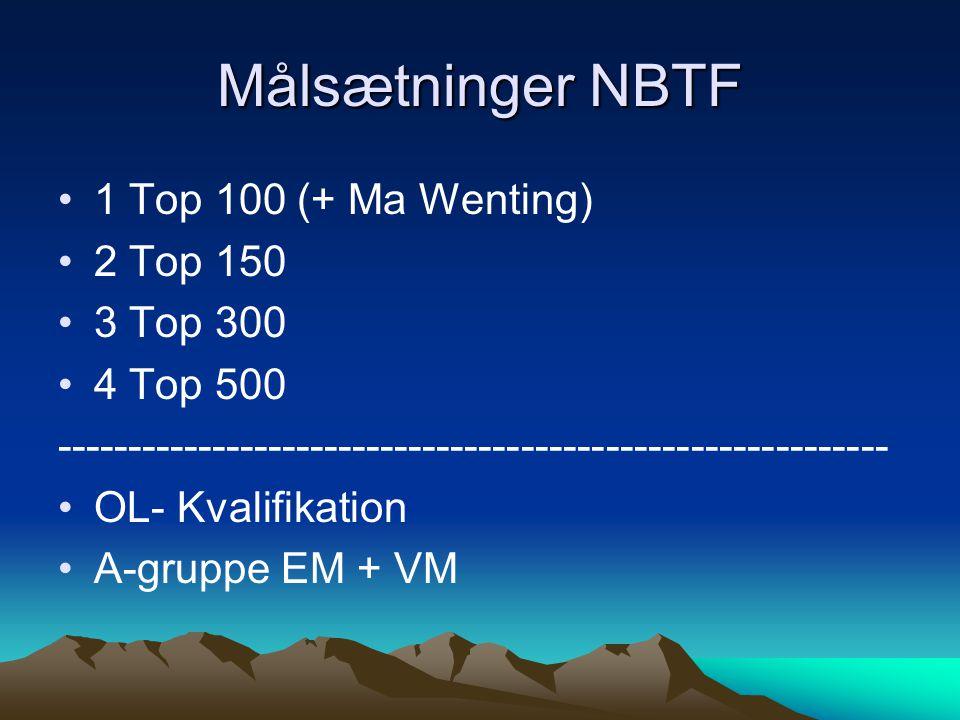 Målsætninger NBTF 1 Top 100 (+ Ma Wenting) 2 Top 150 3 Top 300 4 Top 500 ----------------------------------------------------------- OL- Kvalifikation A-gruppe EM + VM