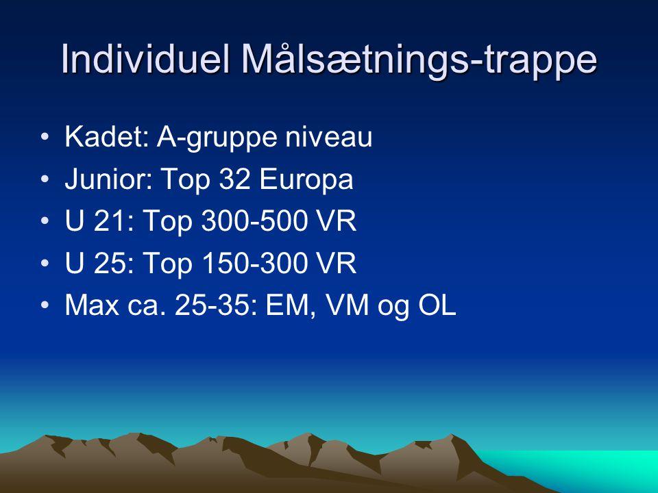 Individuel Målsætnings-trappe Kadet: A-gruppe niveau Junior: Top 32 Europa U 21: Top 300-500 VR U 25: Top 150-300 VR Max ca.