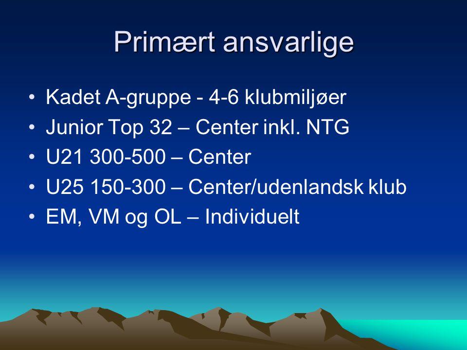 Primært ansvarlige Kadet A-gruppe - 4-6 klubmiljøer Junior Top 32 – Center inkl.