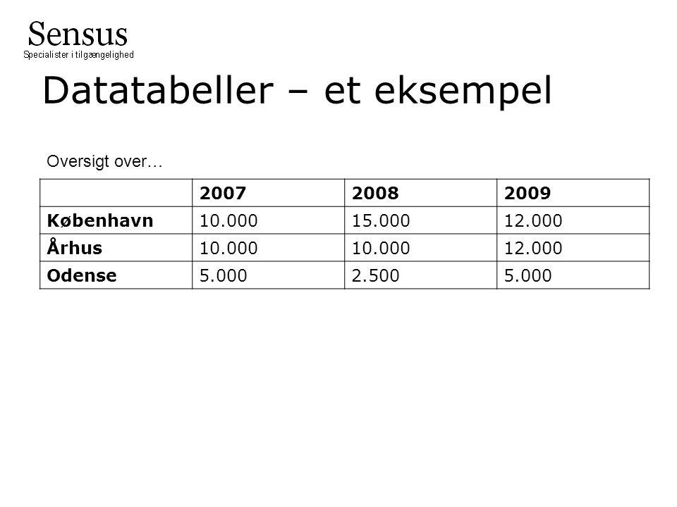 Datatabeller – et eksempel 200720082009 København10.00015.00012.000 Århus10.000 12.000 Odense5.0002.5005.000 Oversigt over…