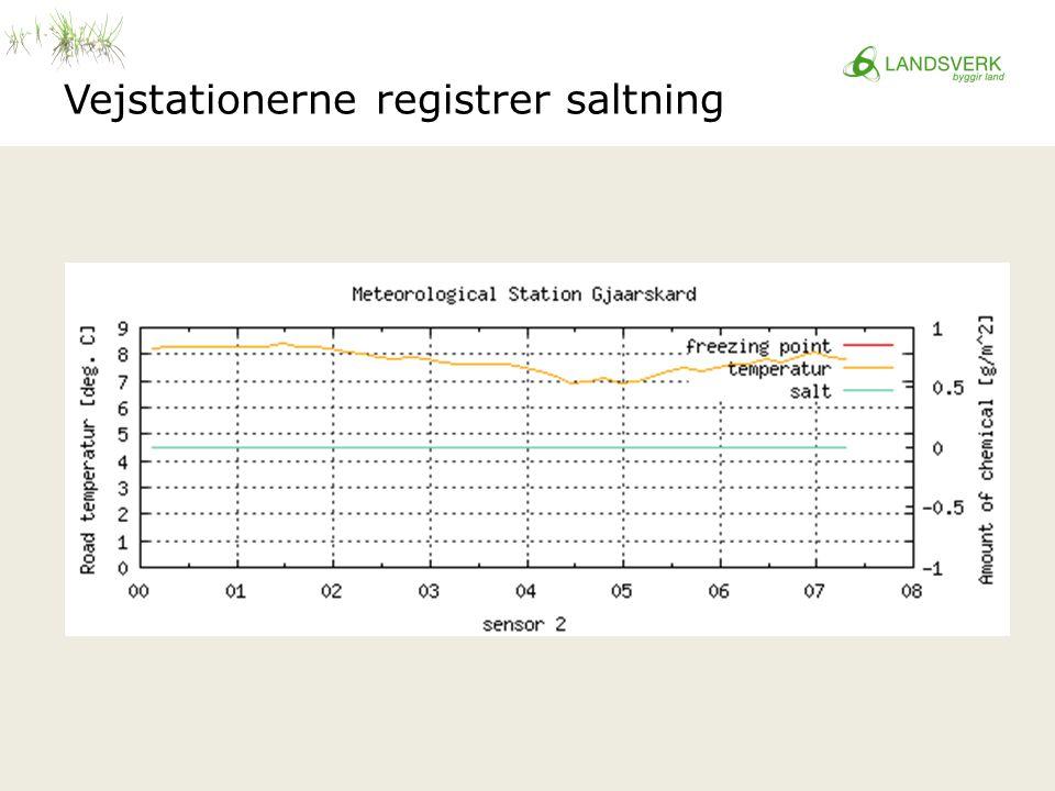 Vejstationerne registrer saltning