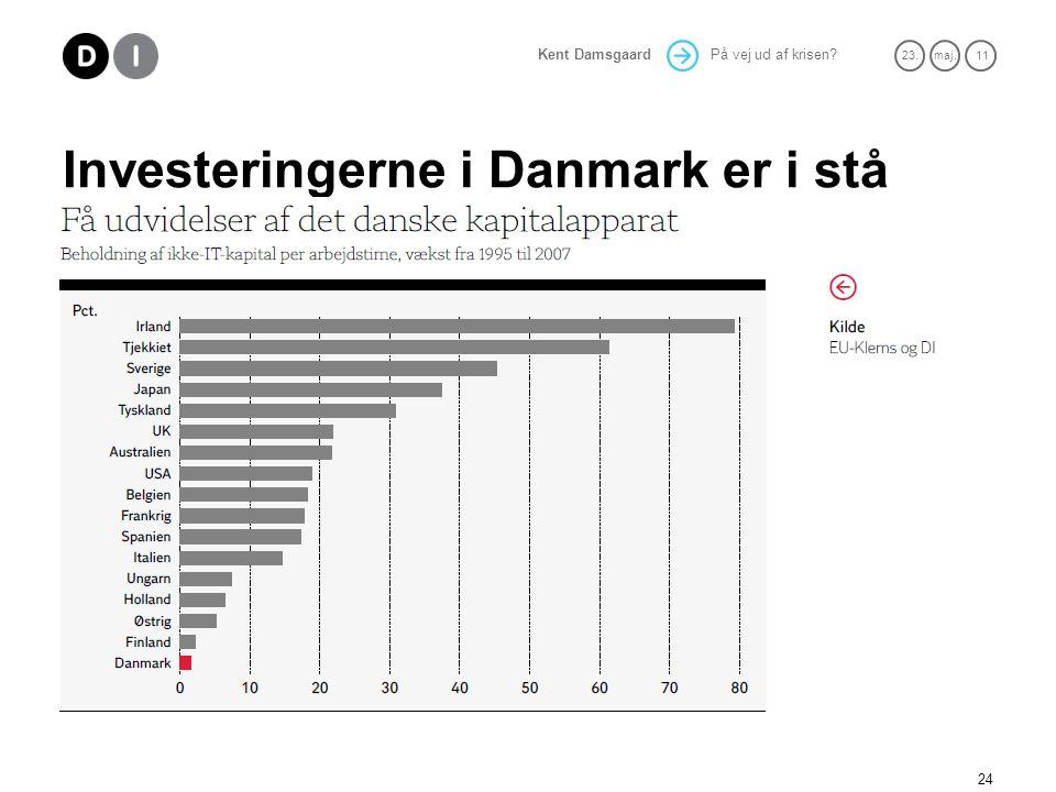 På vej ud af krisen 23.maj. 11 Kent Damsgaard Investeringerne i Danmark er i stå 24