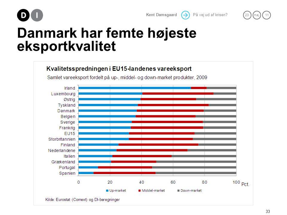 På vej ud af krisen 23.maj. 11 Kent Damsgaard Danmark har femte højeste eksportkvalitet 33