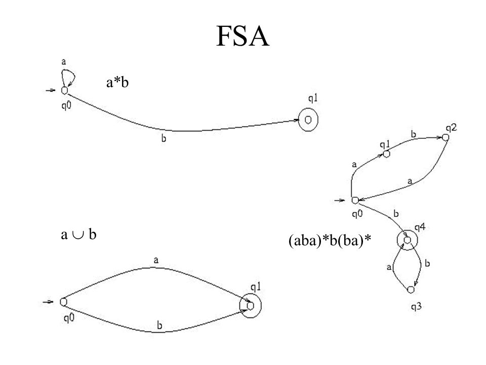 FSA a*b (aba)*b(ba)* a  b