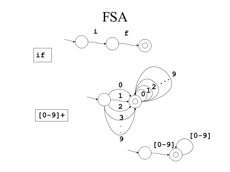 FSA if i f [0-9]+ 0 1 2 3..93..9 0 1 2... 9 [0-9]