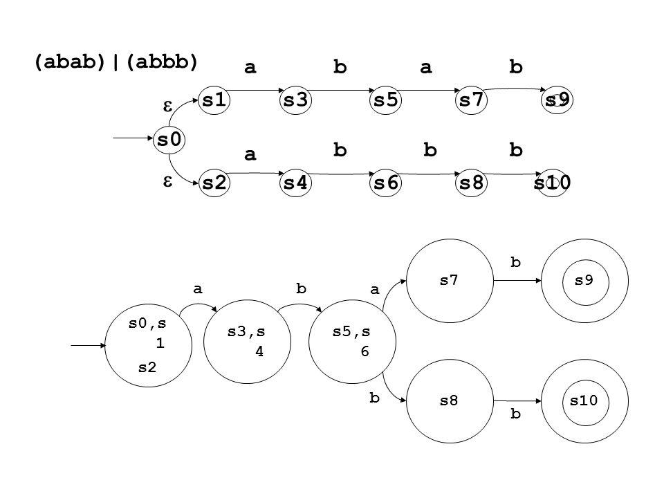 (abab)|(abbb) s7s5s3s1 s0 s8s6s4s2 s9 s10 a a b b ab bb   s0,s 1 s2 s3,s 4 a s5,s 6 b s7 s8 a b s9 b b s10