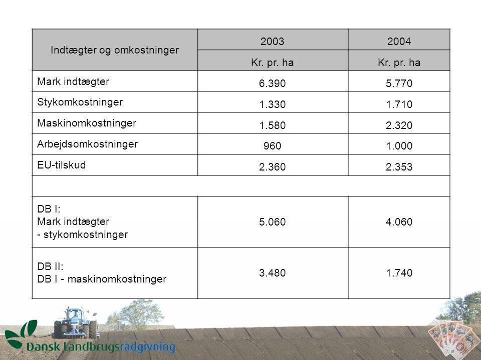 Indtægter og omkostninger 20032004 Kr. pr.