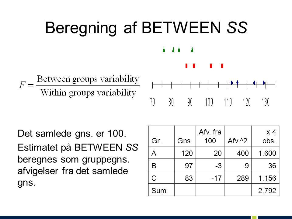 Beregning af BETWEEN SS Det samlede gns. er 100. Estimatet på BETWEEN SS beregnes som gruppegns.