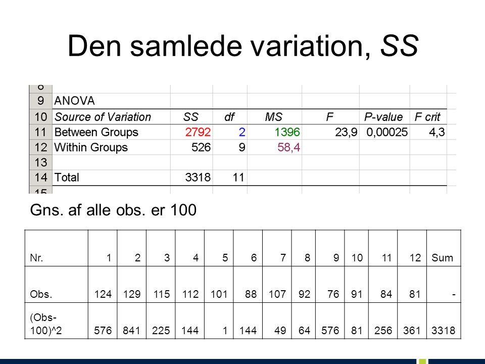 Den samlede variation, SS Nr.123456789101112Sum Obs.124129115112101881079276918481- (Obs- 100)^25768412251441 4964576812563613318 Gns.