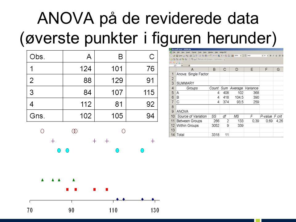 ANOVA på de reviderede data (øverste punkter i figuren herunder) Obs.ABC 112410176 28812991 384107115 41128192 Gns.10210594