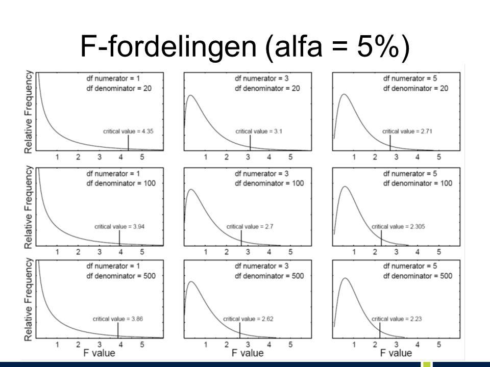 F-fordelingen (alfa = 5%)