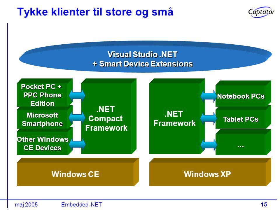 maj 2005Embedded.NET15 Tykke klienter til store og små Visual Studio.NET + Smart Device Extensions Windows CEWindows XP Other Windows CE Devices Microsoft Smartphone Pocket PC + PPC Phone Edition … Tablet PCs Notebook PCs.NET Compact Framework.NET Framework