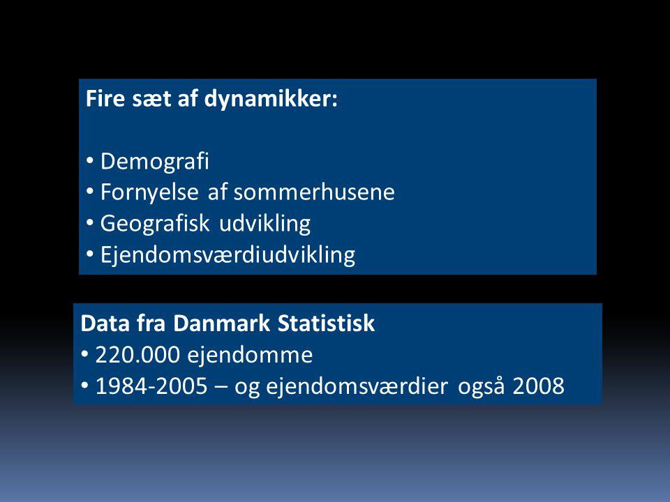 Fire sæt af dynamikker: Demografi Fornyelse af sommerhusene Geografisk udvikling Ejendomsværdiudvikling Data fra Danmark Statistisk 220.000 ejendomme 1984-2005 – og ejendomsværdier også 2008
