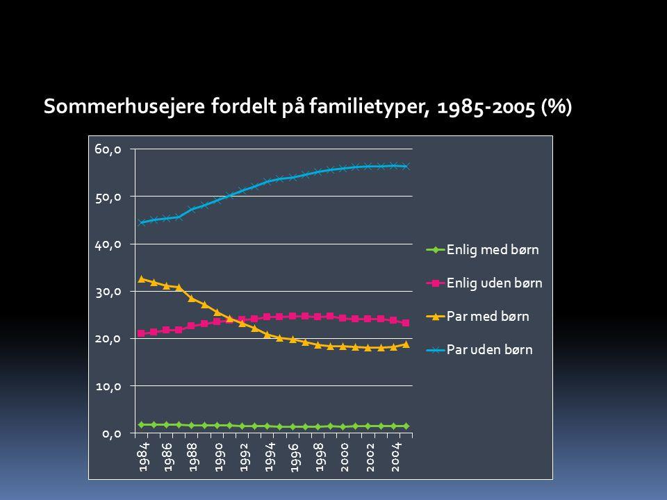 Sommerhusejere fordelt på familietyper, 1985-2005 (%)