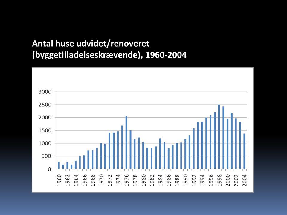 Antal huse udvidet/renoveret (byggetilladelseskrævende), 1960-2004
