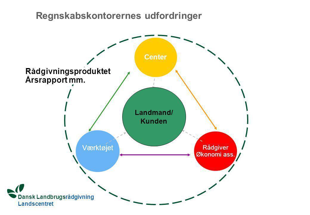 Dansk Landbrugsrådgivning Landscentret Værktøjet Center Rådgiver Økonomi ass.
