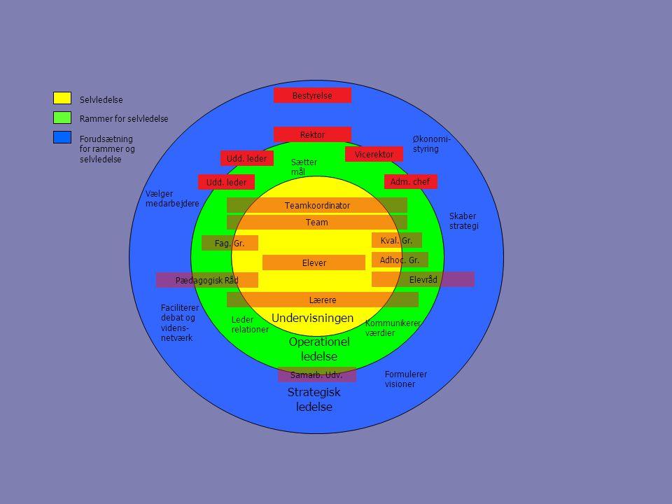 Undervisningen Operationel ledelse Strategisk ledelse Skaber strategi Økonomi- styring Faciliterer debat og videns- netværk Vælger medarbejdere Teamkoordinator Team Udd.