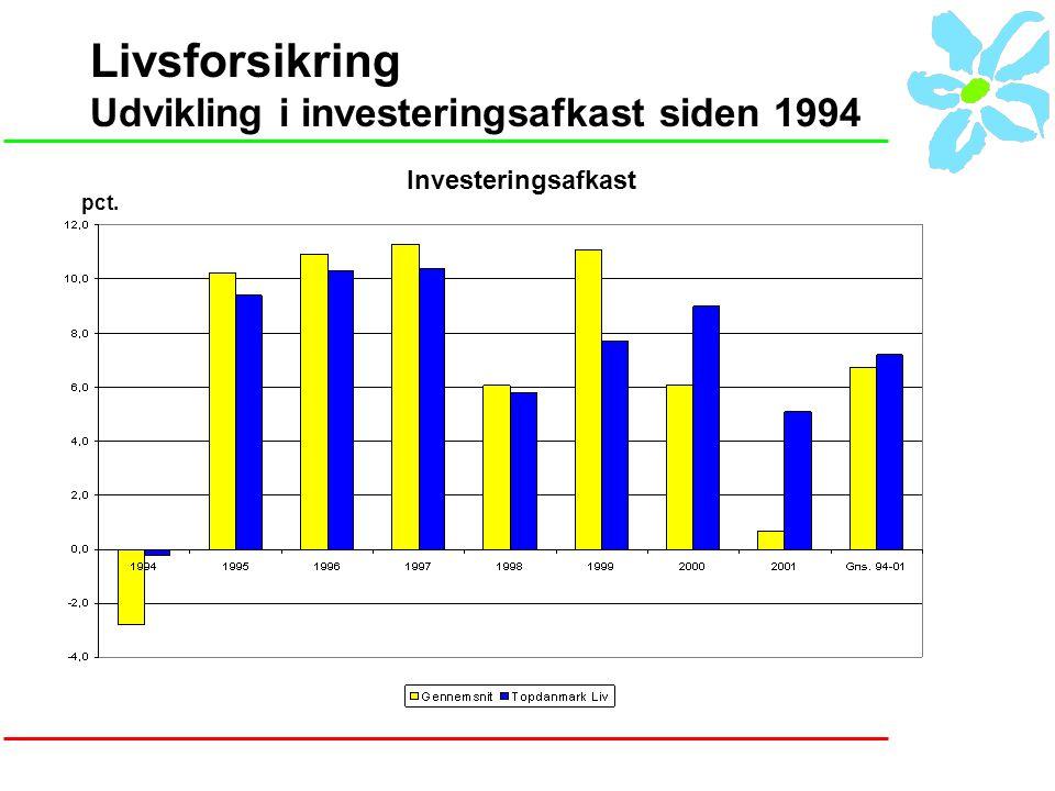 Livsforsikring Udvikling i investeringsafkast siden 1994 Investeringsafkast pct.