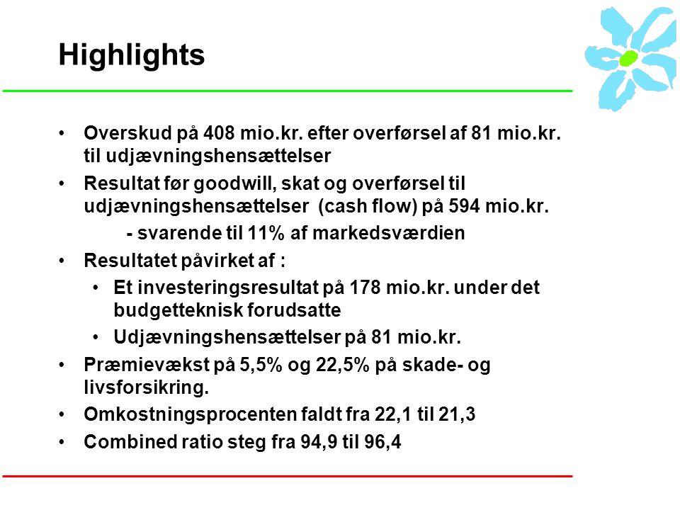 Highlights Overskud på 408 mio.kr. efter overførsel af 81 mio.kr.
