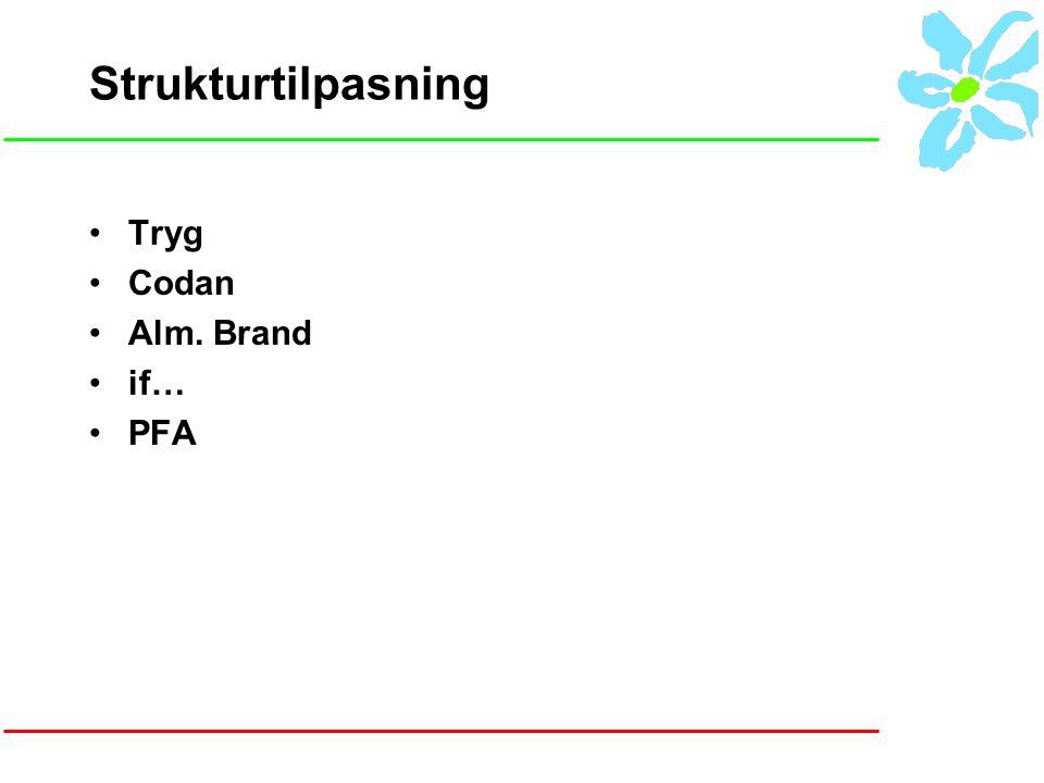 Strukturtilpasning Tryg Codan Alm. Brand if… PFA