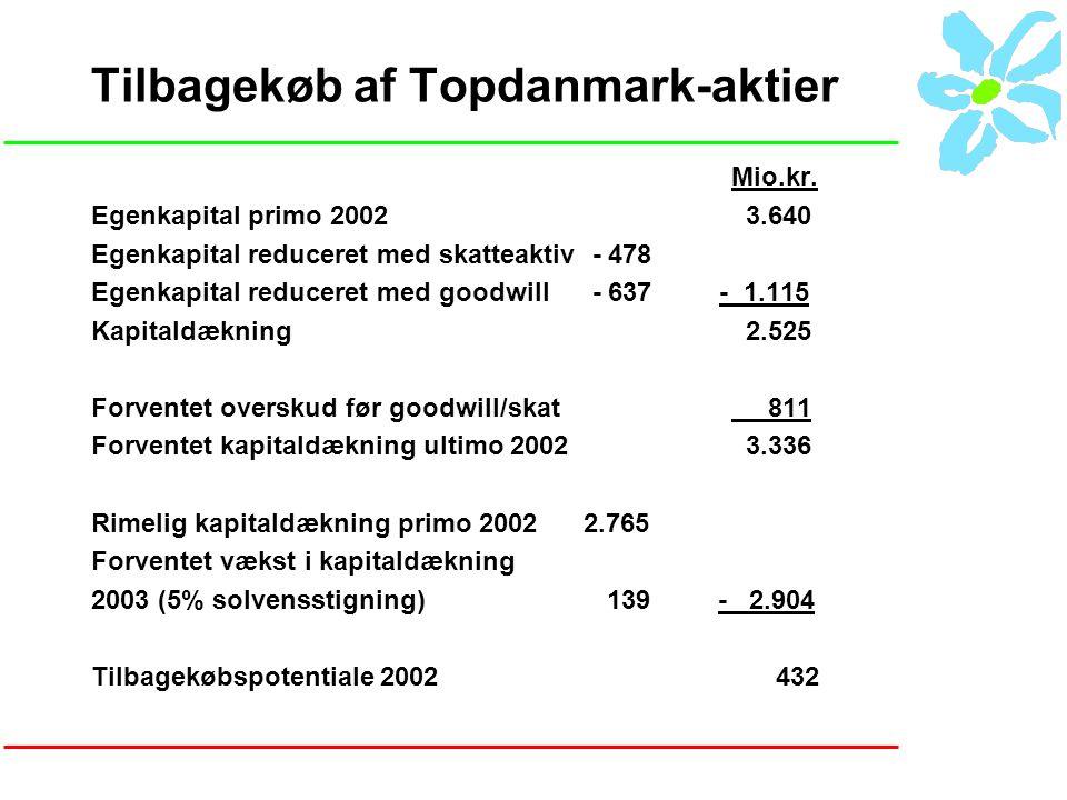 Tilbagekøb af Topdanmark-aktier Mio.kr.