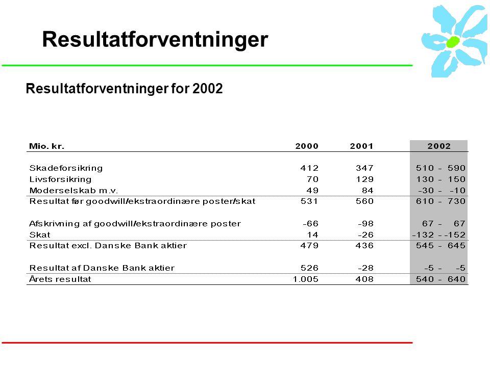 Resultatforventninger Resultatforventninger for 2002
