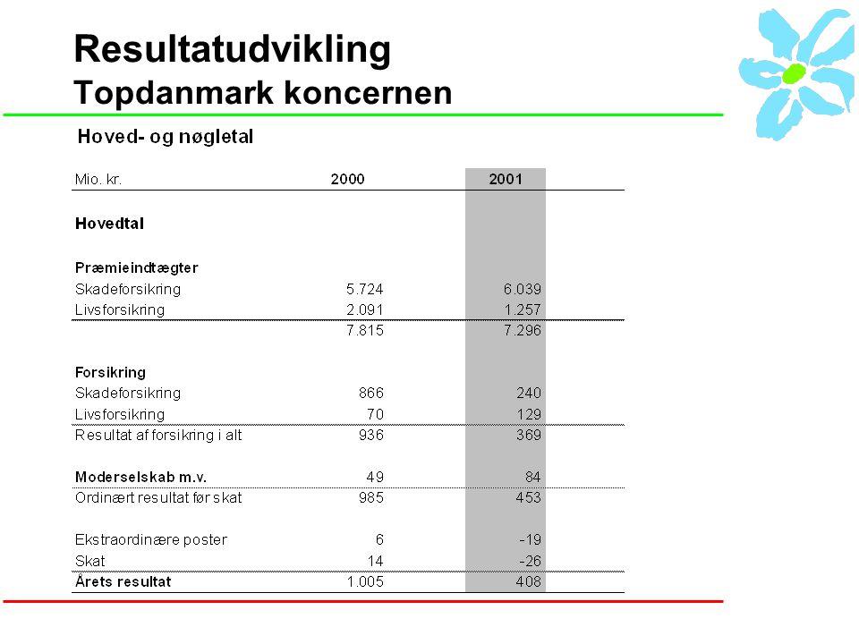 Resultatudvikling Topdanmark koncernen