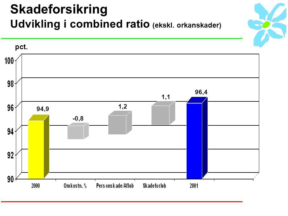 Skadeforsikring Udvikling i combined ratio (ekskl. orkanskader) 94,9 -0,8 1,2 96,4 pct. 1,1