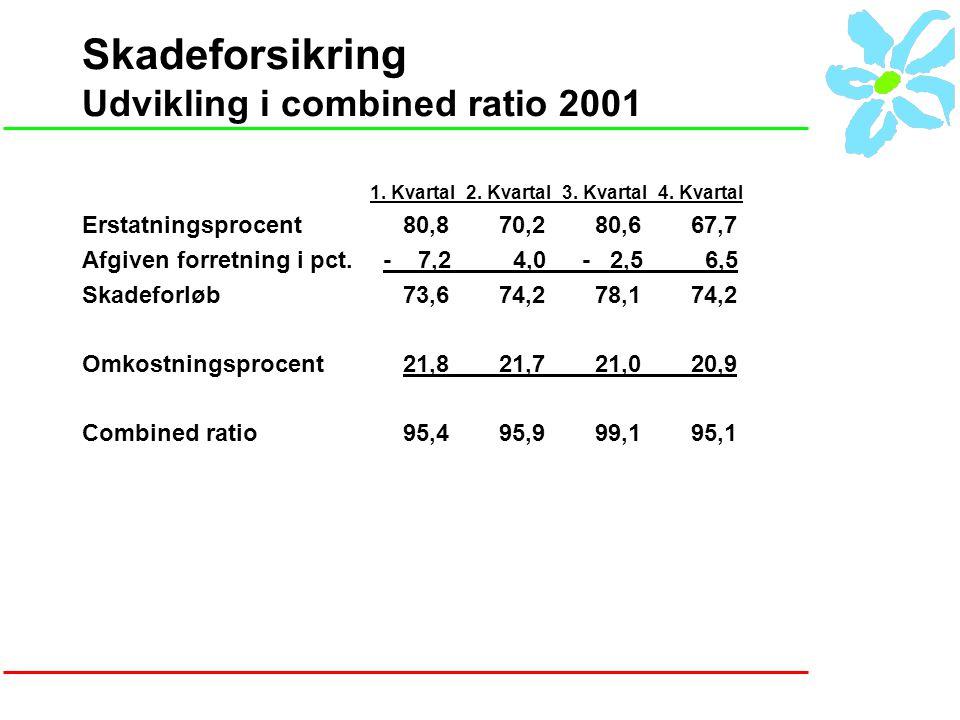 Skadeforsikring Udvikling i combined ratio 2001 1.