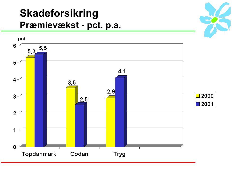 Skadeforsikring Præmievækst - pct. p.a. pct.