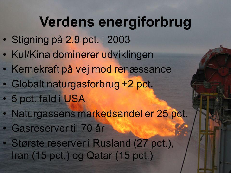 Verdens energiforbrug Stigning på 2.9 pct.