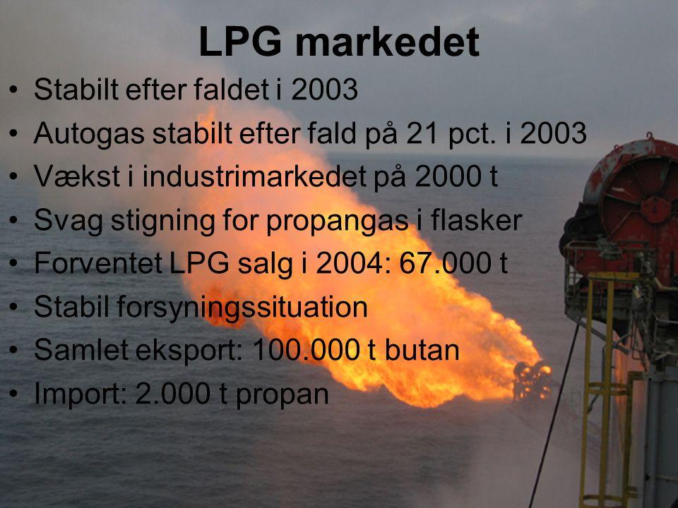LPG markedet Stabilt efter faldet i 2003 Autogas stabilt efter fald på 21 pct.