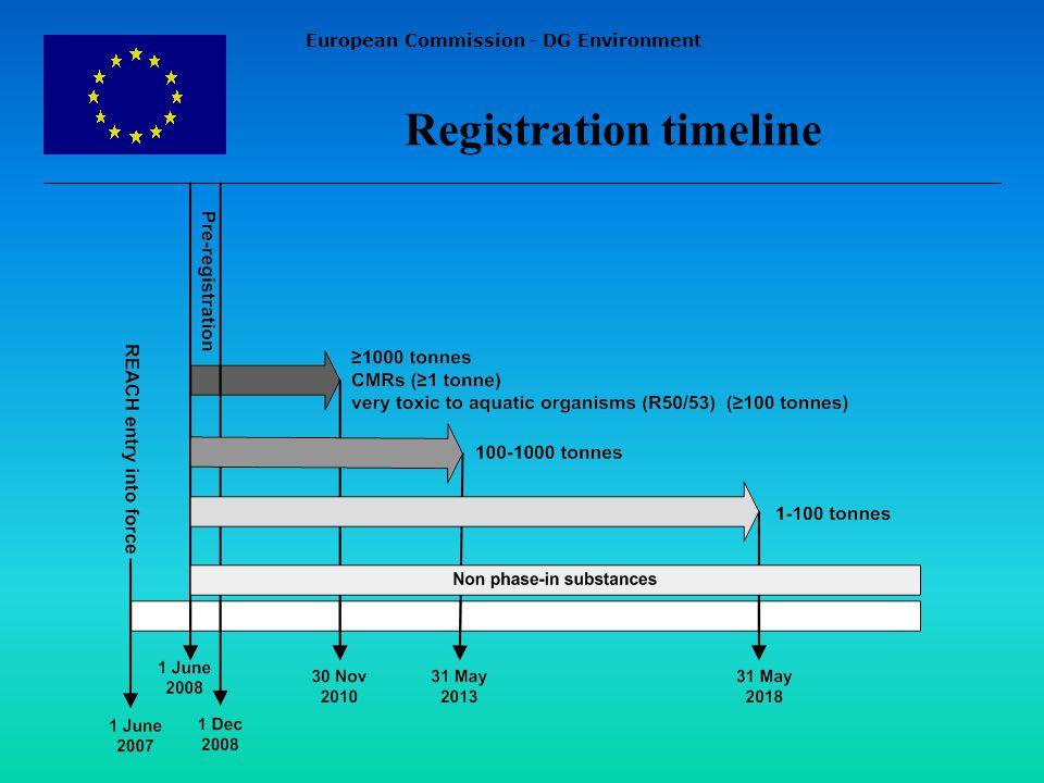 European Commission - DG Environment Registration timeline