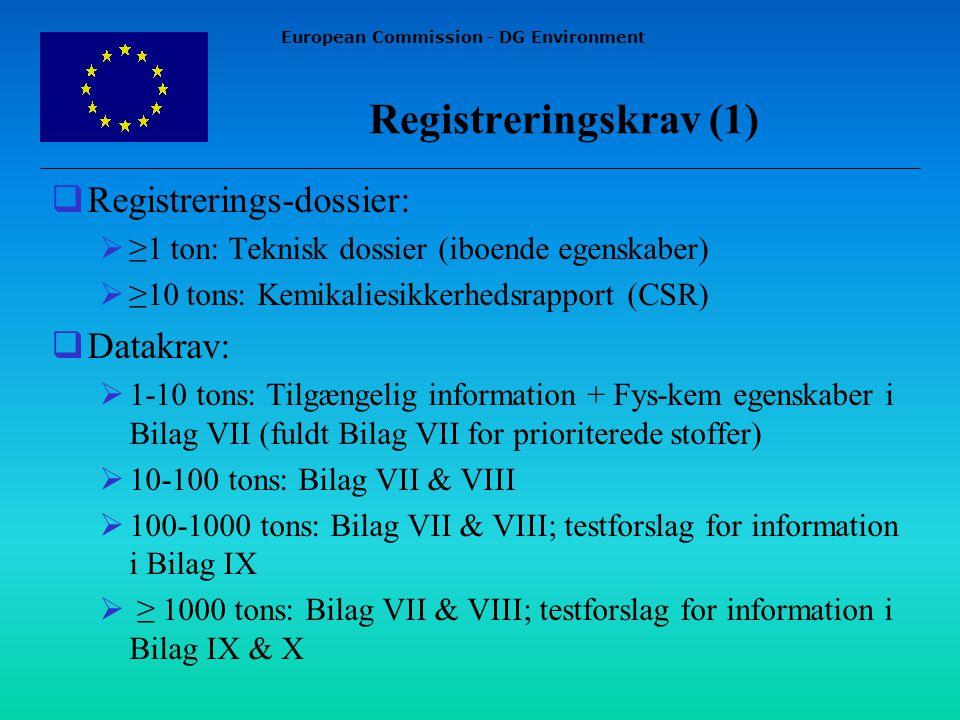 European Commission - DG Environment  Registrerings-dossier:  ≥1 ton: Teknisk dossier (iboende egenskaber)  ≥10 tons: Kemikaliesikkerhedsrapport (CSR)  Datakrav:  1-10 tons: Tilgængelig information + Fys-kem egenskaber i Bilag VII (fuldt Bilag VII for prioriterede stoffer)  10-100 tons: Bilag VII & VIII  100-1000 tons: Bilag VII & VIII; testforslag for information i Bilag IX  ≥ 1000 tons: Bilag VII & VIII; testforslag for information i Bilag IX & X Registreringskrav (1)