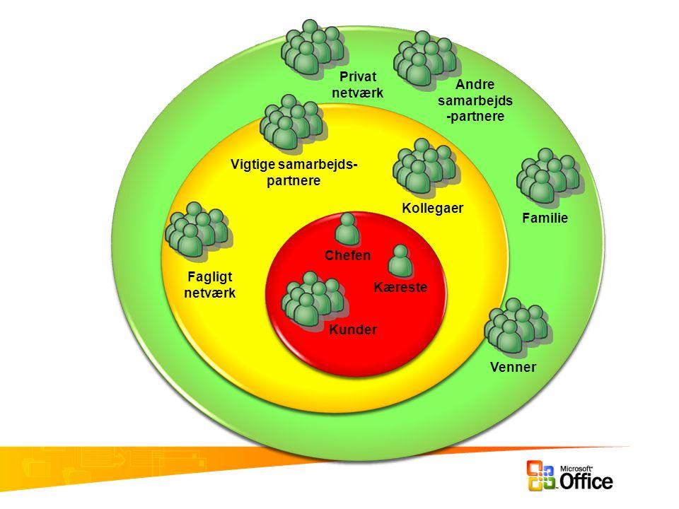 Chefen Kæreste Kollegaer Fagligt netværk Vigtige samarbejds- partnere Andre samarbejds -partnere FamilieVenner Kunder Privat netværk