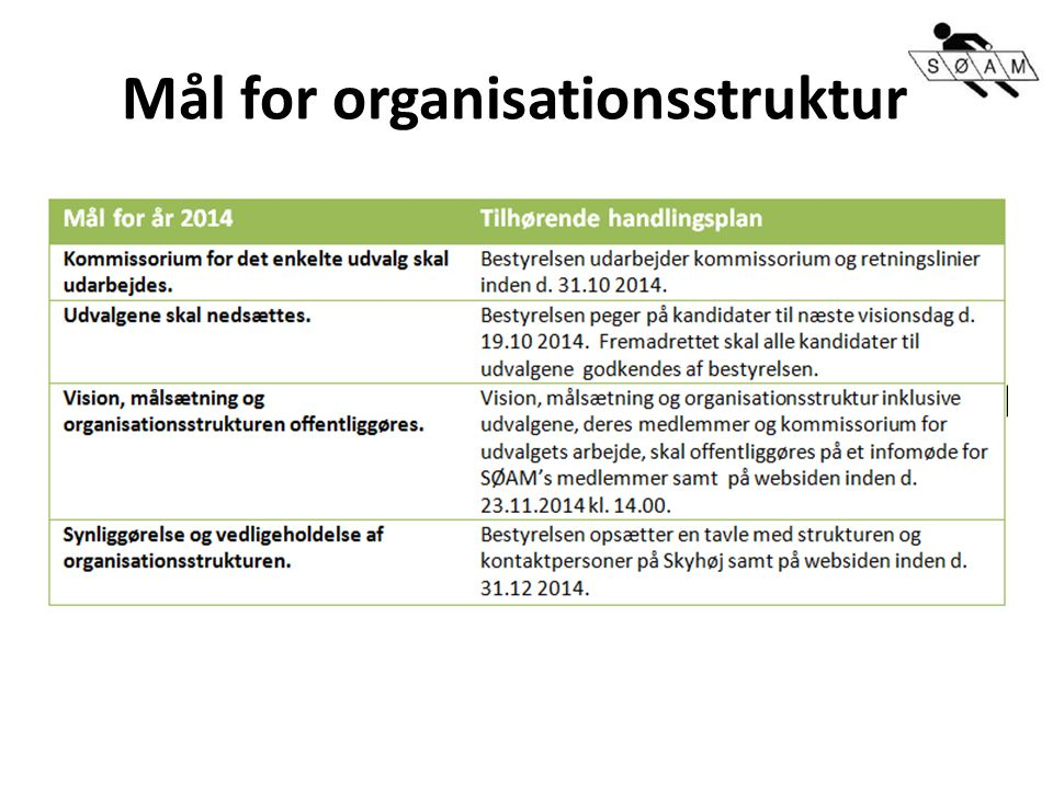 Mål for organisationsstruktur