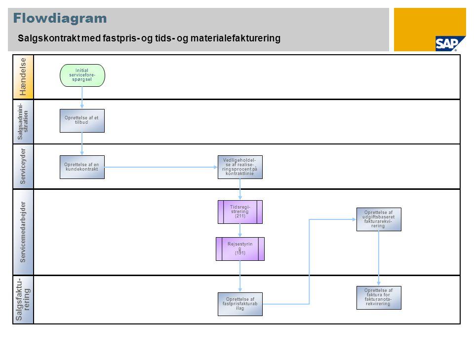 Salgsadmini- stration Flowdiagram Salgskontrakt med fastpris- og tids- og materialefakturering Serviceyder Servicemedarbejder Hændelse Salgsfaktu- rering Tidsregi- strering (211) Oprettelse af et tilbud Initial servicefore- spørgsel Oprettelse af en kundekontrakt Vedligeholdel- se af realise- ringsprocent på kontraktlinie Rejsestyrin g (191) Oprettelse af udgiftsbaseret fakturarekvi- rering Oprettelse af fastprisfakturab ilag Oprettelse af faktura for fakturanota- rekvirering