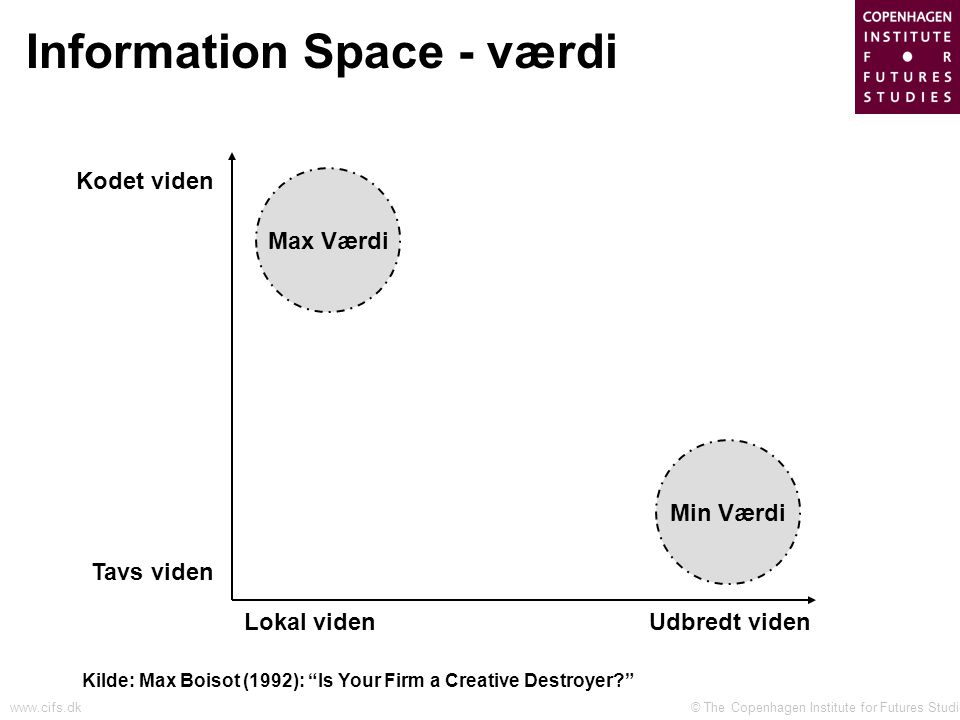 © The Copenhagen Institute for Futures Studieswww.cifs.dk Information Space - værdi Udbredt viden Kodet viden Kilde: Max Boisot (1992): Is Your Firm a Creative Destroyer Lokal viden Tavs viden Max Værdi Min Værdi