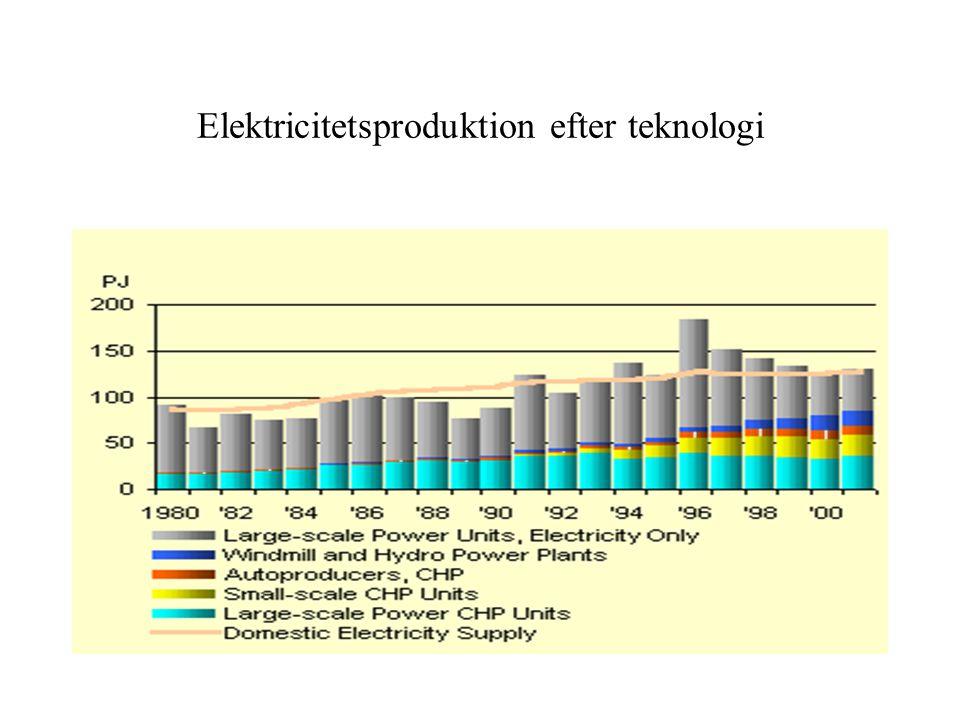 Elektricitetsproduktion efter teknologi