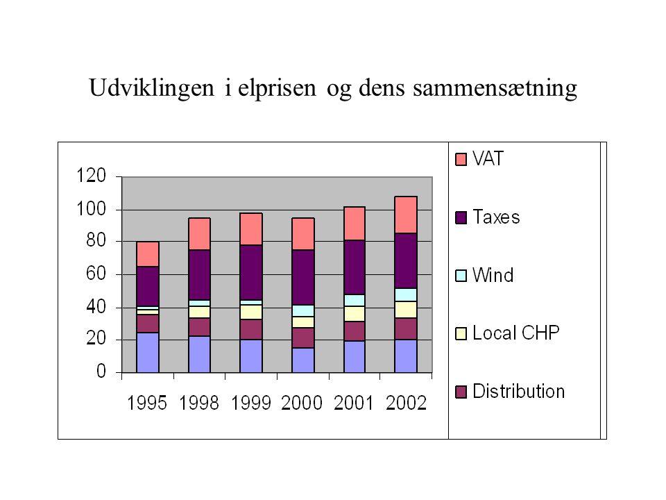 Udviklingen i elprisen og dens sammensætning