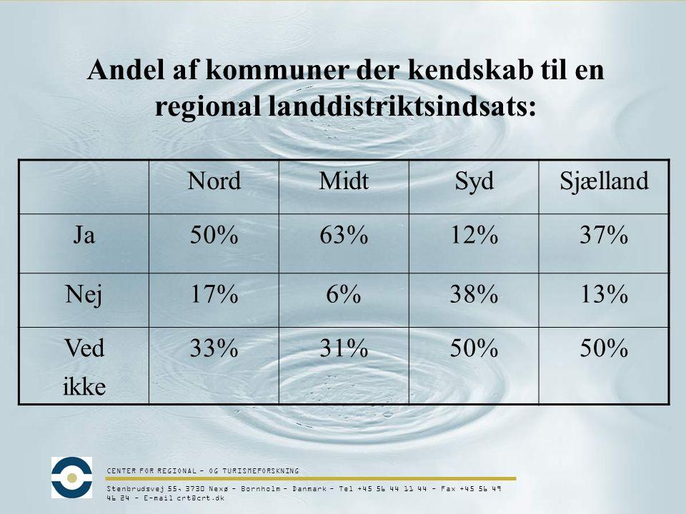 CENTER FOR REGIONAL - OG TURISMEFORSKNING Stenbrudsvej 55, 3730 Nexø - Bornholm - Danmark - Tel +45 56 44 11 44 - Fax +45 56 49 46 24 - E-mail crt@crt.dk Andel af kommuner der kendskab til en regional landdistriktsindsats: NordMidtSydSjælland Ja50%63%12%37% Nej17%6%38%13% Ved ikke 33%31%50%