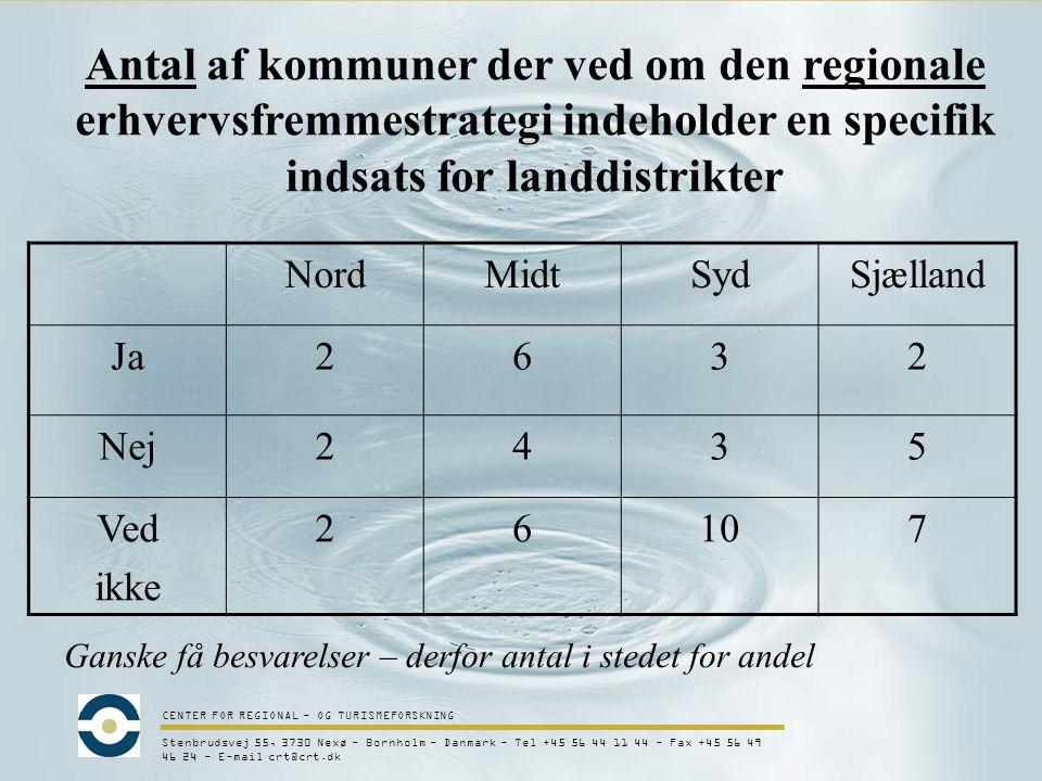 CENTER FOR REGIONAL - OG TURISMEFORSKNING Stenbrudsvej 55, 3730 Nexø - Bornholm - Danmark - Tel +45 56 44 11 44 - Fax +45 56 49 46 24 - E-mail crt@crt.dk Antal af kommuner der ved om den regionale erhvervsfremmestrategi indeholder en specifik indsats for landdistrikter NordMidtSydSjælland Ja2632 Nej2435 Ved ikke 26107 Ganske få besvarelser – derfor antal i stedet for andel