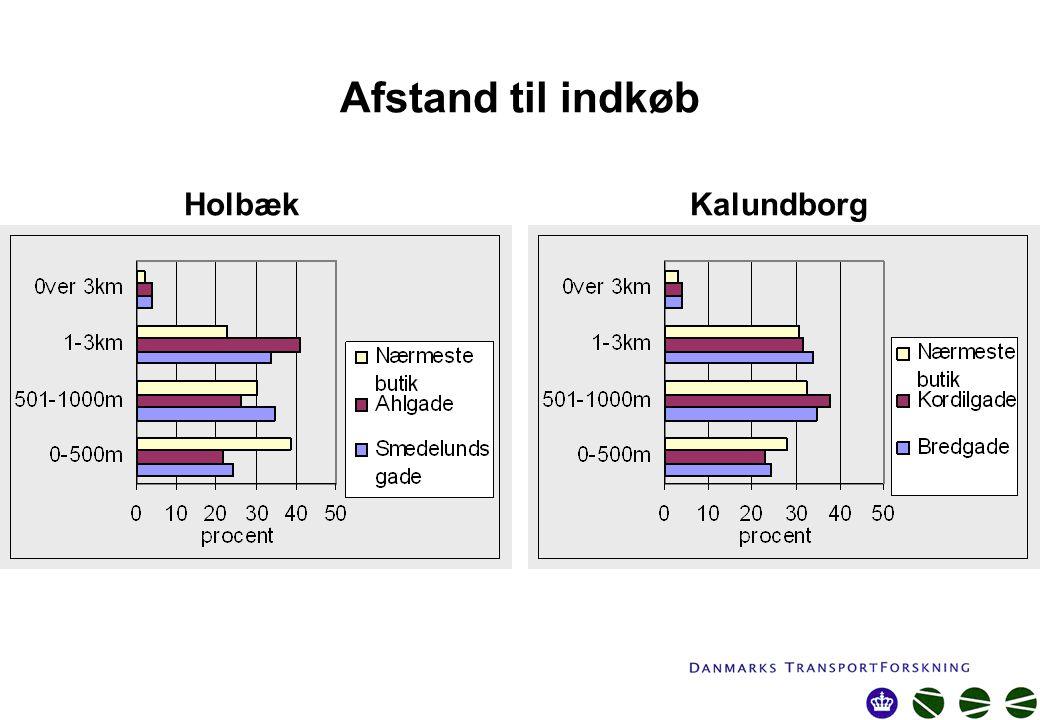 Afstand til indkøb Holbæk Kalundborg