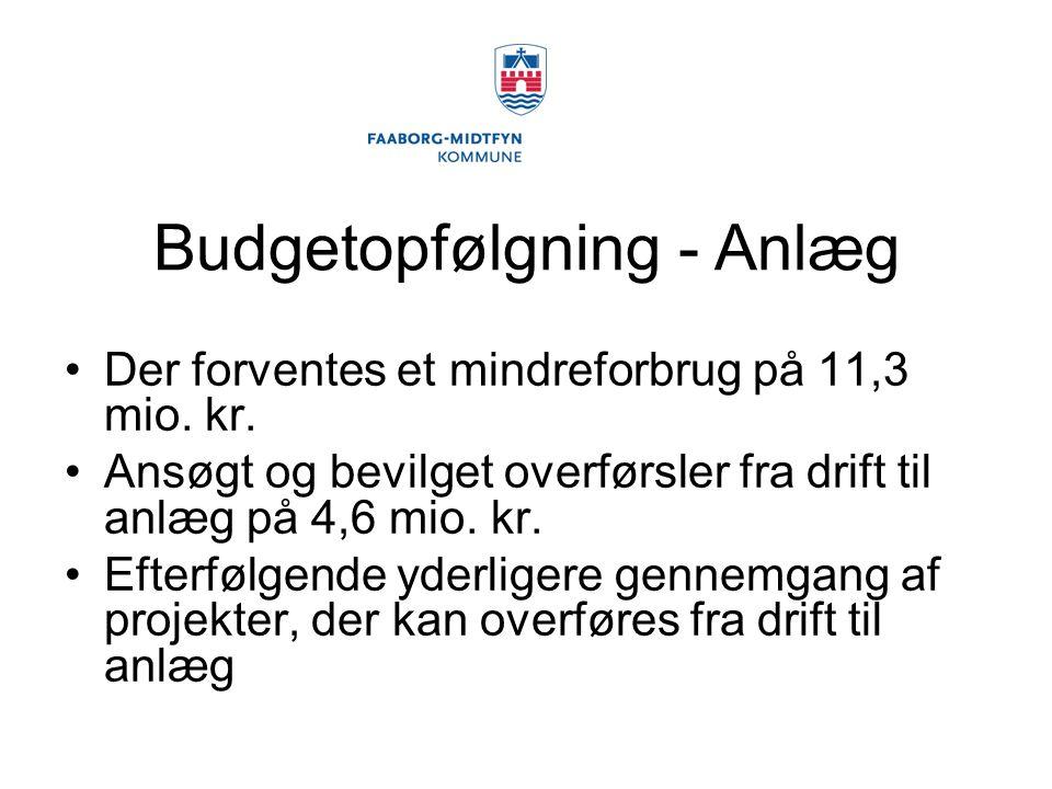 Budgetopfølgning - Anlæg Der forventes et mindreforbrug på 11,3 mio.