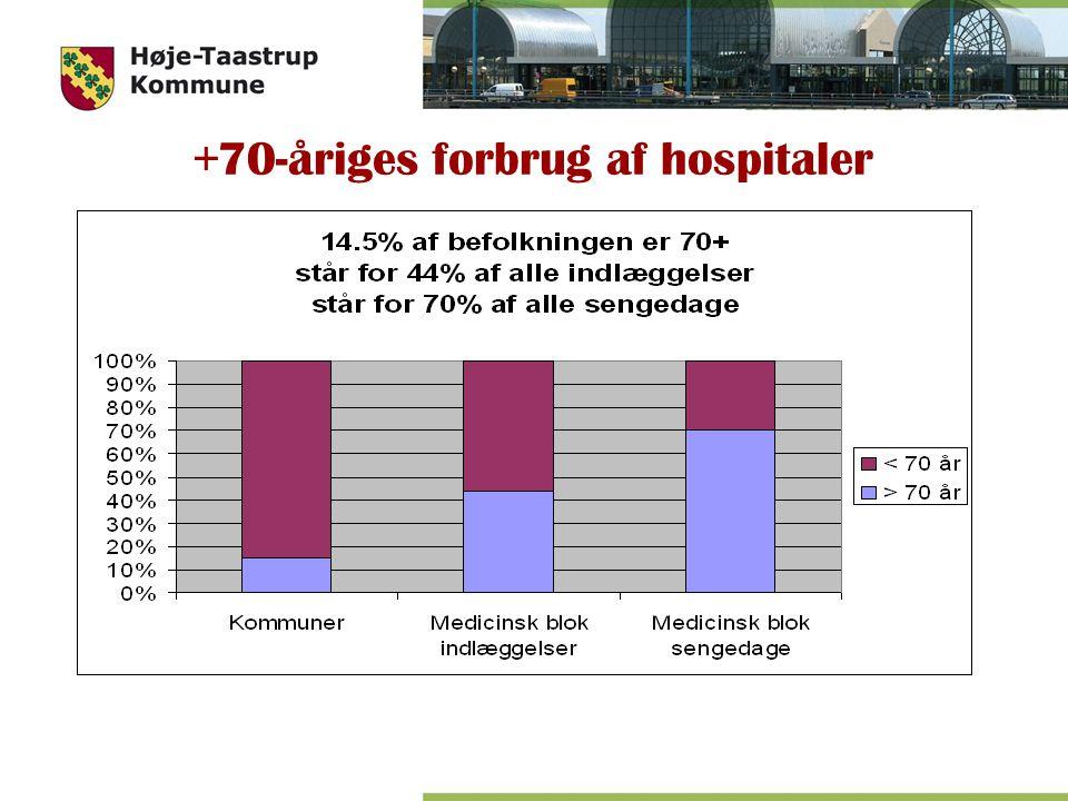 +70-åriges forbrug af hospitaler