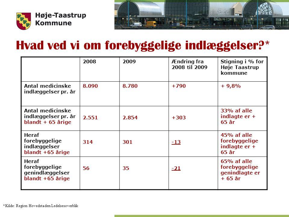 Hvad ved vi om forebyggelige indlæggelser * 20082009Ændring fra 2008 til 2009 Stigning i % for Høje Taastrup kommune Antal medicinske indlæggelser pr.